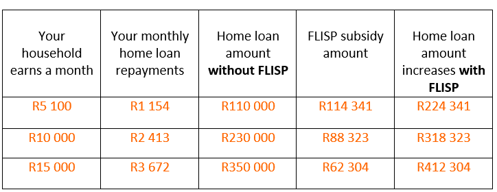 FLISP: Answering Your Questions - CAHF | Centre for Affordable
