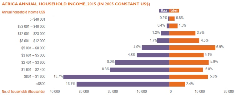 africa-annual-household-income
