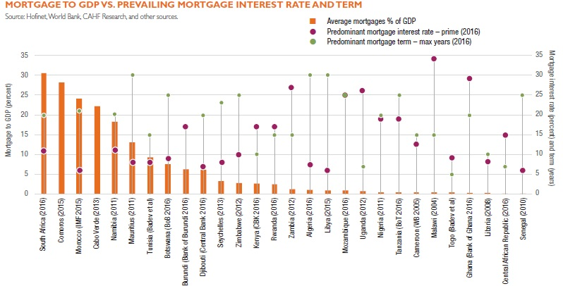 mortgage-to-gdp