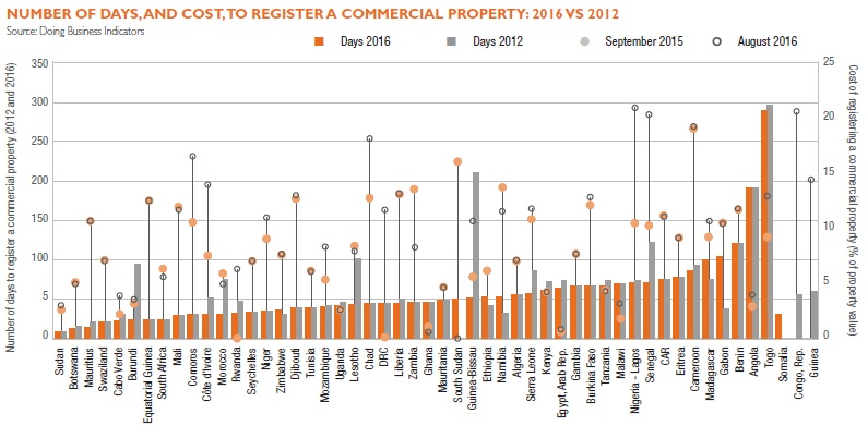 number-of-days-and-cost-to-register-a-commercial-property