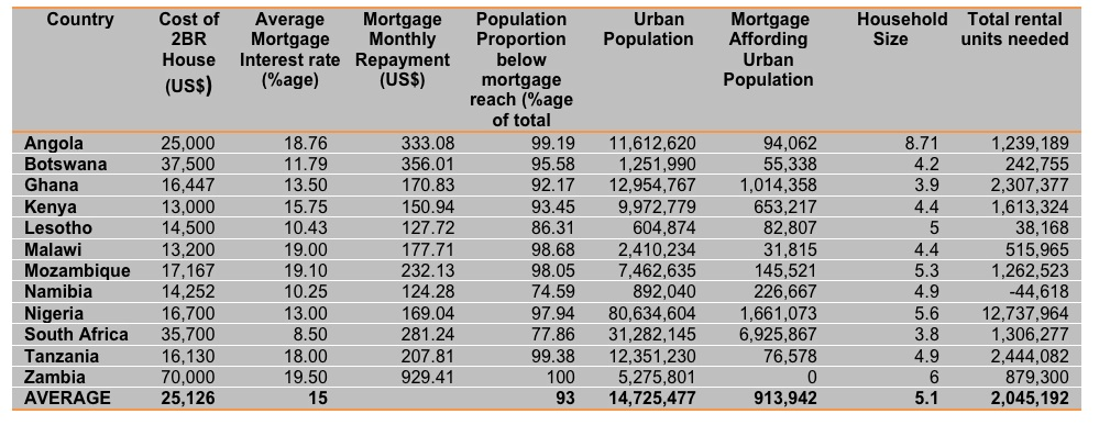 So how big is the property market cahf centre for for Cost breakdown to build a house
