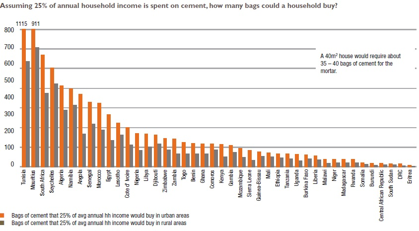 assuming 25%o fannual household income