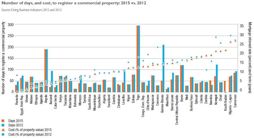 number of days and cost to register a commercial property 2015