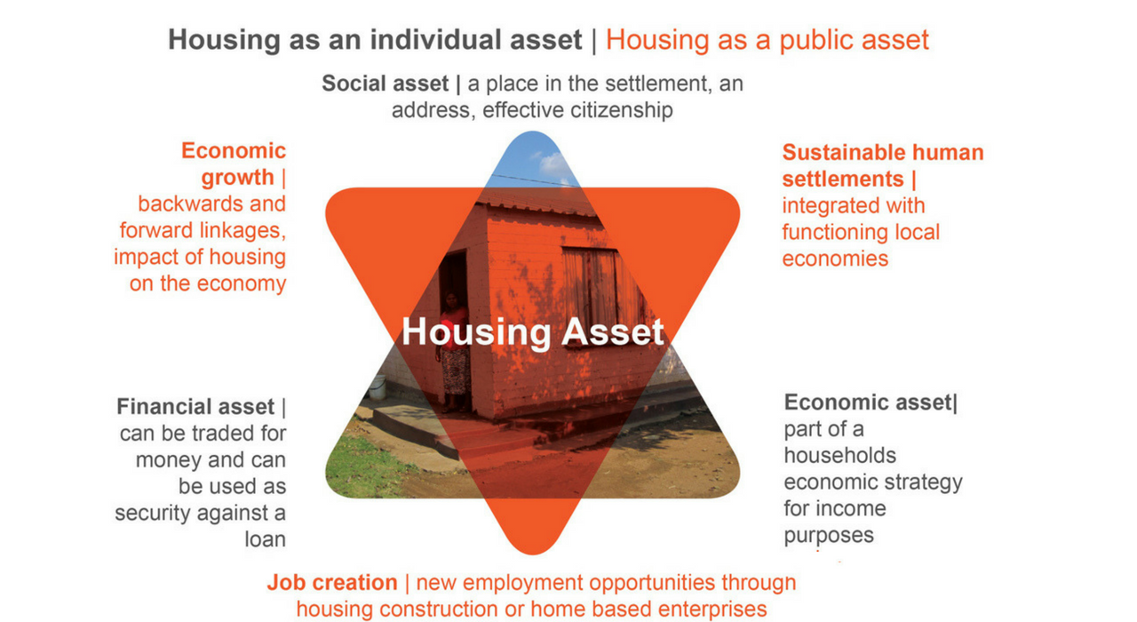 https://housingfinanceafrica.org/projects/housing-and-the-economy/